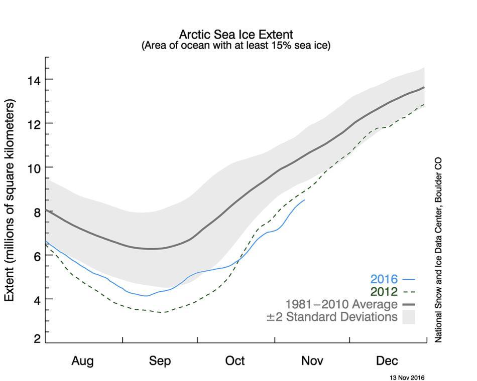 Dargestellt in blau ist die tägliche arktische Meereis-Ausdehnung für das Jahr 2016, in grün gestrichelter Linie die Ausdehnung für 2012. Die durchschnittlich Ausdehnung von 1981 bis 2010 ist in dunkelgrau dargestellt. Der graue Bereich um die mittlere Linie zeigt den Bereich der zweifachen Standardabweichung. Bild: National Snow and Ice Data Center